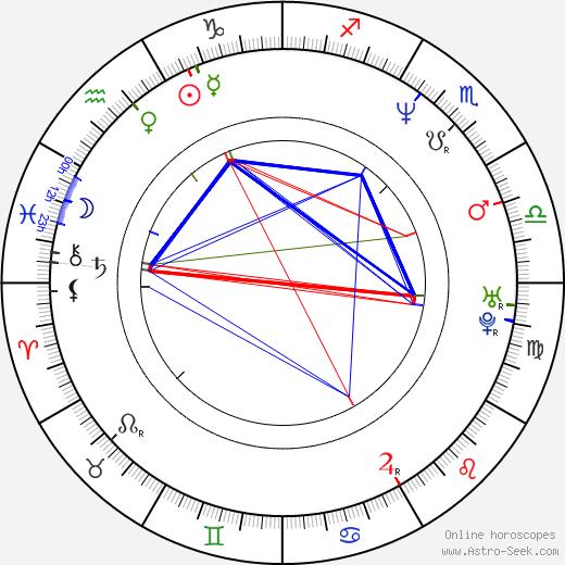 Zakk Wylde astro natal birth chart, Zakk Wylde horoscope, astrology