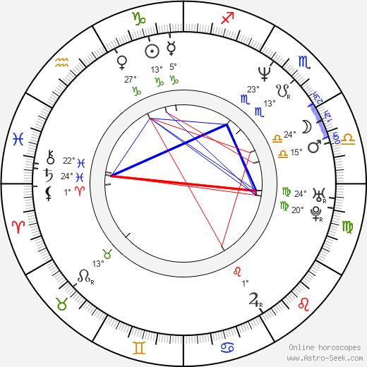 Ziri Rideaux birth chart, biography, wikipedia 2018, 2019