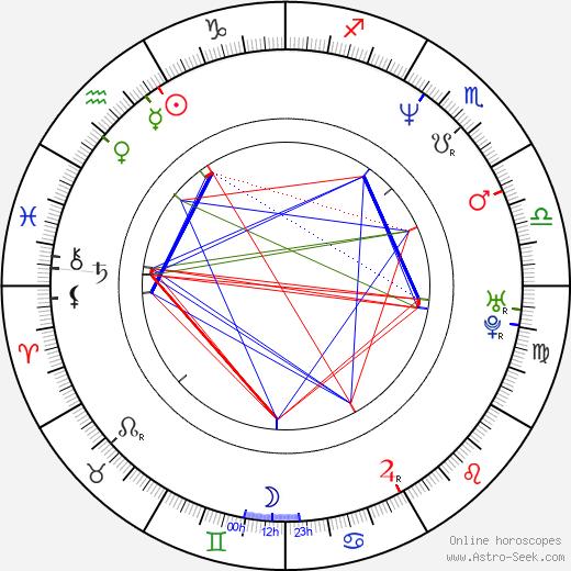 Zsuzsa Czinkóczi astro natal birth chart, Zsuzsa Czinkóczi horoscope, astrology