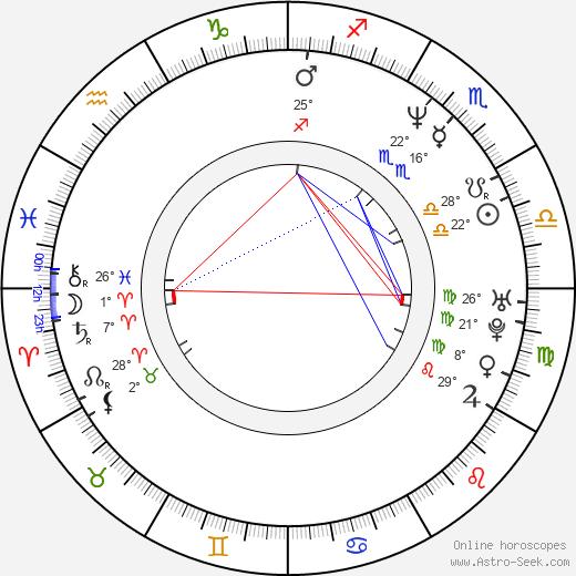 Albin Julius birth chart, biography, wikipedia 2020, 2021