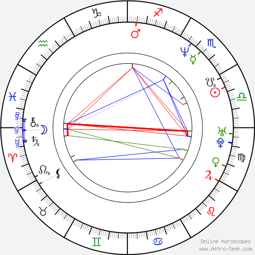 Albin Julius birth chart, Albin Julius astro natal horoscope, astrology