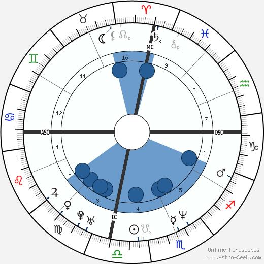 Amy Carter wikipedia, horoscope, astrology, instagram