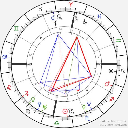 Amy Carter tema natale, oroscopo, Amy Carter oroscopi gratuiti, astrologia
