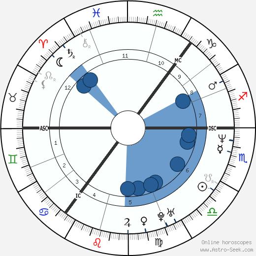 Anette Bjärlestam wikipedia, horoscope, astrology, instagram