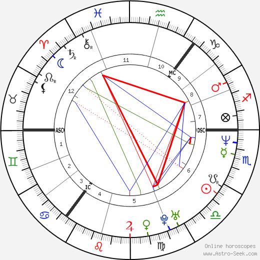 Anette Bjärlestam birth chart, Anette Bjärlestam astro natal horoscope, astrology