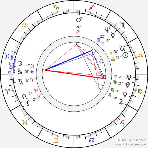 Arcelia Ramírez birth chart, biography, wikipedia 2019, 2020