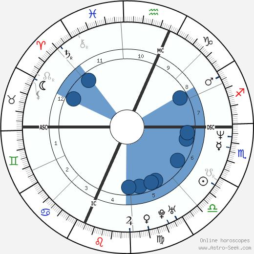 Dawn Brown wikipedia, horoscope, astrology, instagram