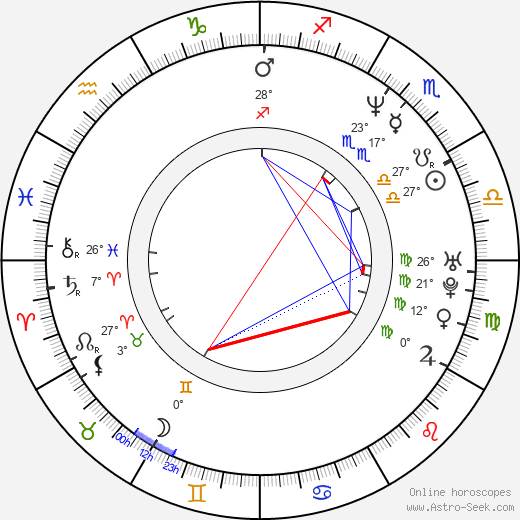 Dominique Milano birth chart, biography, wikipedia 2018, 2019