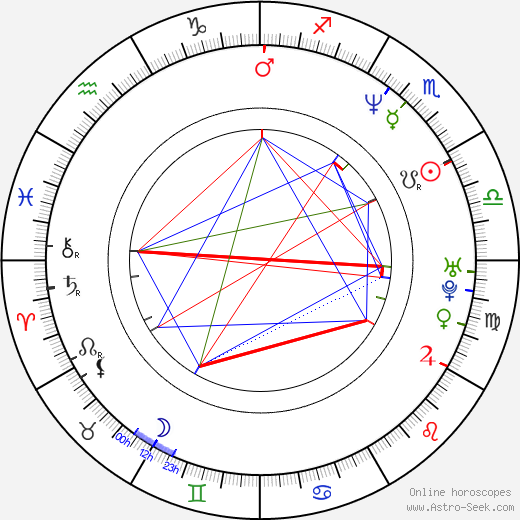 Dominique Milano astro natal birth chart, Dominique Milano horoscope, astrology