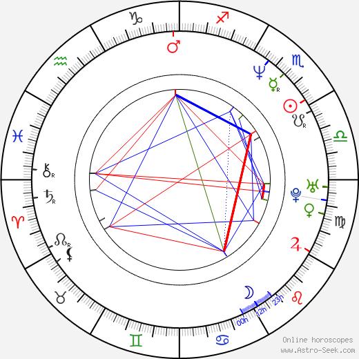 Douglas Alexander tema natale, oroscopo, Douglas Alexander oroscopi gratuiti, astrologia