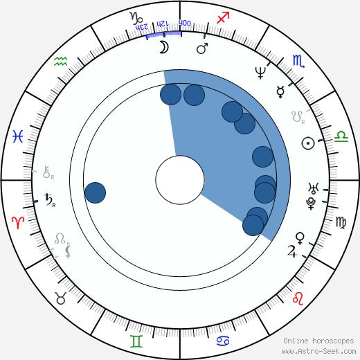Eddie Guerrero wikipedia, horoscope, astrology, instagram