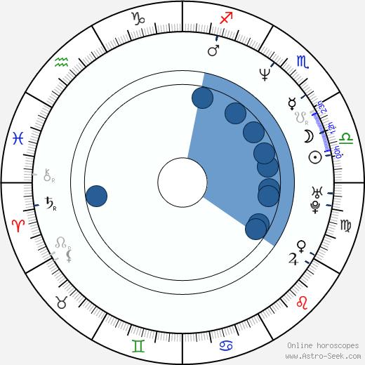 Ekin Cheng wikipedia, horoscope, astrology, instagram
