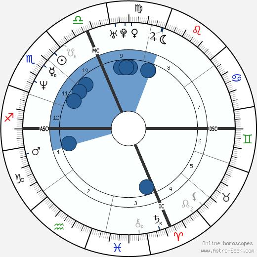 Elise Nicole Boulanger wikipedia, horoscope, astrology, instagram
