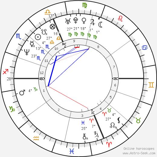 Elise Nicole Boulanger birth chart, biography, wikipedia 2020, 2021