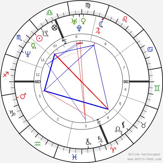 Elise Nicole Boulanger birth chart, Elise Nicole Boulanger astro natal horoscope, astrology