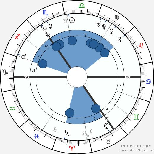 Elizabeth Carling wikipedia, horoscope, astrology, instagram