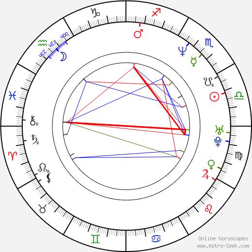 Erik Ahrnbom birth chart, Erik Ahrnbom astro natal horoscope, astrology