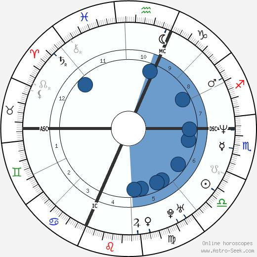Fabio De Luigi wikipedia, horoscope, astrology, instagram