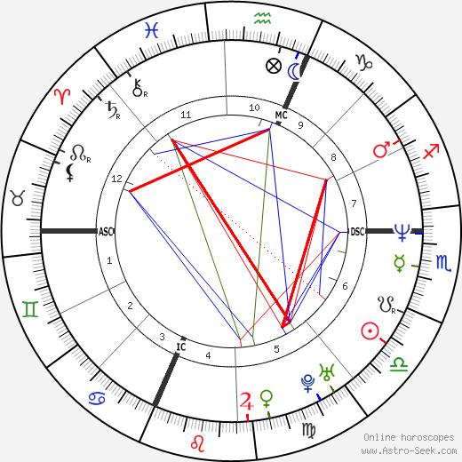 Fabio De Luigi день рождения гороскоп, Fabio De Luigi Натальная карта онлайн