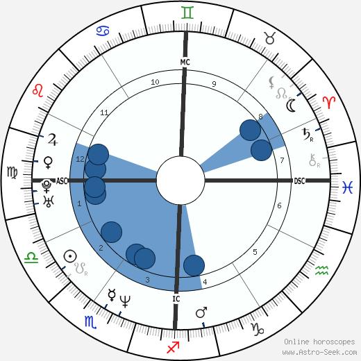 Female Brooks wikipedia, horoscope, astrology, instagram