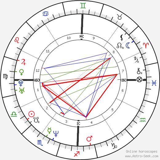 Female Brooks день рождения гороскоп, Female Brooks Натальная карта онлайн