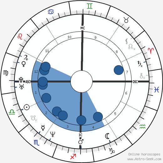 Gavin Newsom wikipedia, horoscope, astrology, instagram