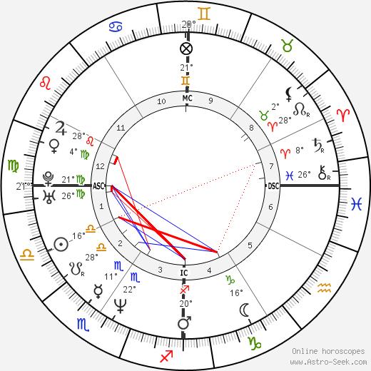 Gavin Newsom tema natale, biography, Biografia da Wikipedia 2020, 2021