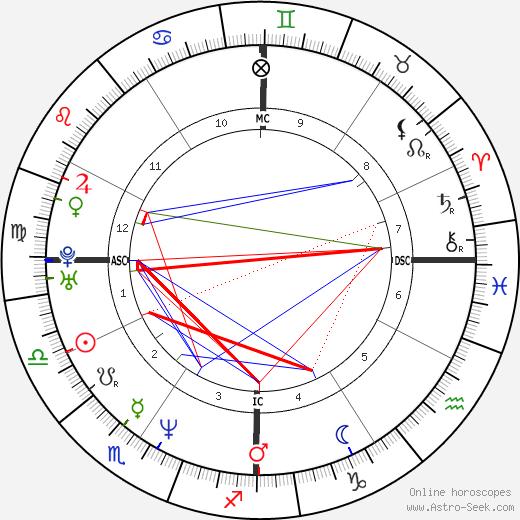 Gavin Newsom tema natale, oroscopo, Gavin Newsom oroscopi gratuiti, astrologia