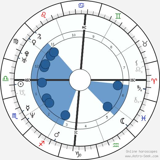 Gérald De Palmas wikipedia, horoscope, astrology, instagram
