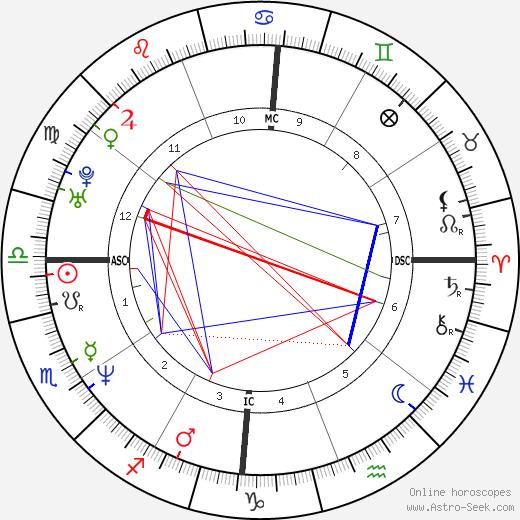 Gérald De Palmas день рождения гороскоп, Gérald De Palmas Натальная карта онлайн