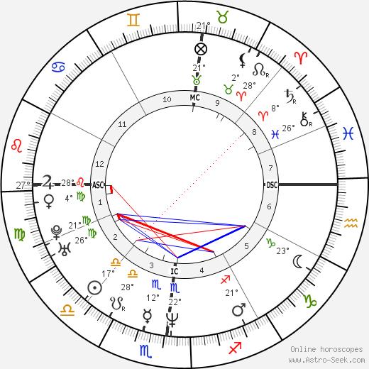 Gianmarco Tognazzi birth chart, biography, wikipedia 2019, 2020