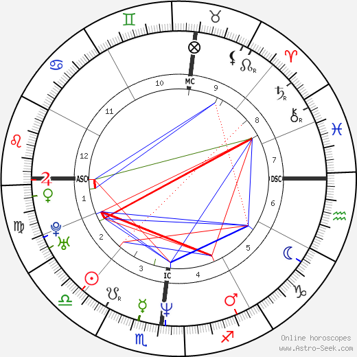 Gianmarco Tognazzi astro natal birth chart, Gianmarco Tognazzi horoscope, astrology