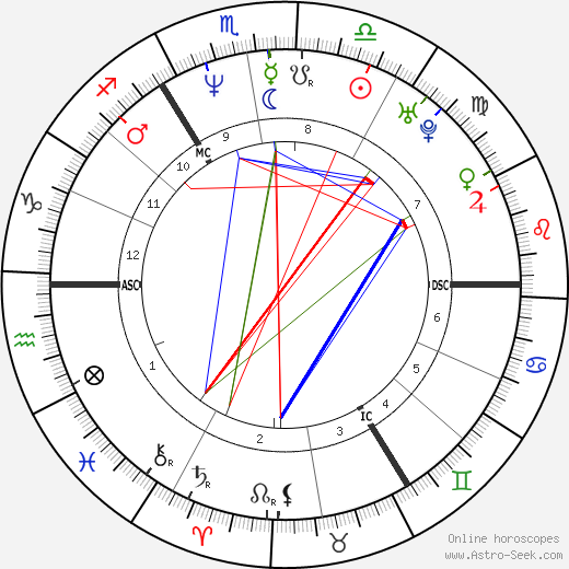 Guy Pearce birth chart, Guy Pearce astro natal horoscope, astrology