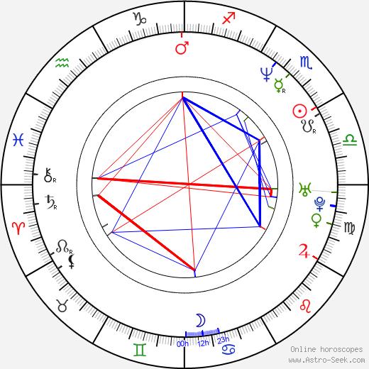Heather Rankin birth chart, Heather Rankin astro natal horoscope, astrology