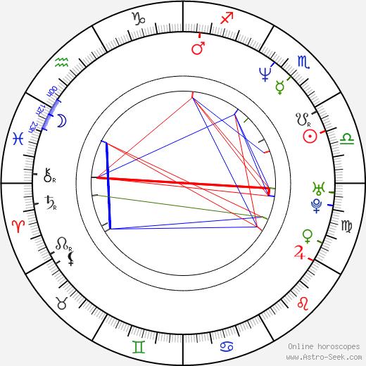 In-pyo Cha birth chart, In-pyo Cha astro natal horoscope, astrology