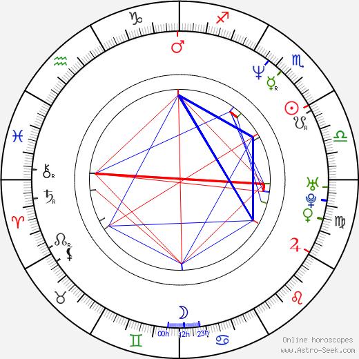 Jacqueline McKenzie birth chart, Jacqueline McKenzie astro natal horoscope, astrology