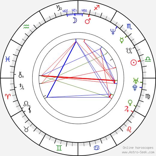 James Calvert день рождения гороскоп, James Calvert Натальная карта онлайн