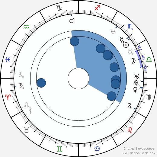 Jeff Brockton wikipedia, horoscope, astrology, instagram