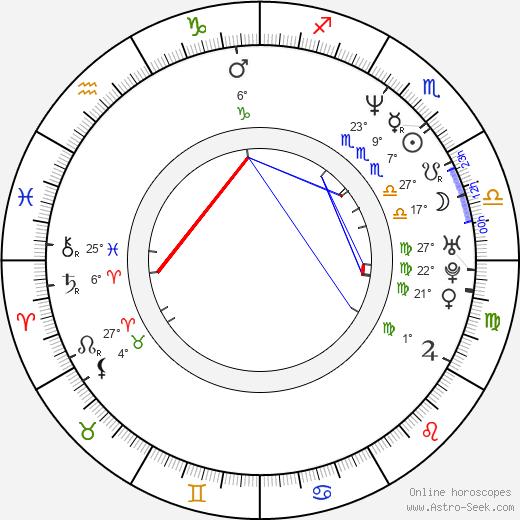 Jeff Brockton birth chart, biography, wikipedia 2018, 2019