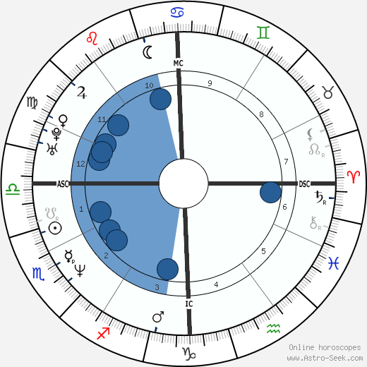 Joel Cantona wikipedia, horoscope, astrology, instagram