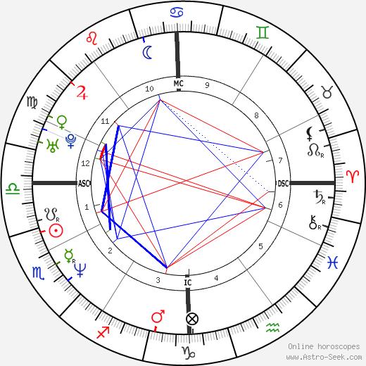Joel Cantona tema natale, oroscopo, Joel Cantona oroscopi gratuiti, astrologia