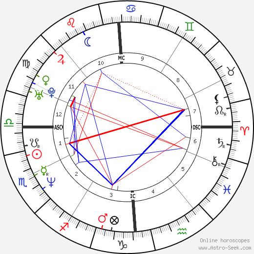 Joey Starr tema natale, oroscopo, Joey Starr oroscopi gratuiti, astrologia