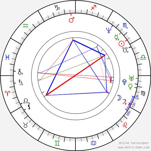 John Romero tema natale, oroscopo, John Romero oroscopi gratuiti, astrologia
