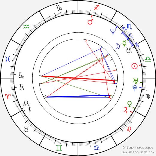 Johnny Gioeli birth chart, Johnny Gioeli astro natal horoscope, astrology