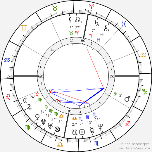 Julia Roberts birth chart, biography, wikipedia 2017, 2018
