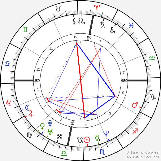 Julia Roberts astro natal birth chart, Julia Roberts horoscope, astrology