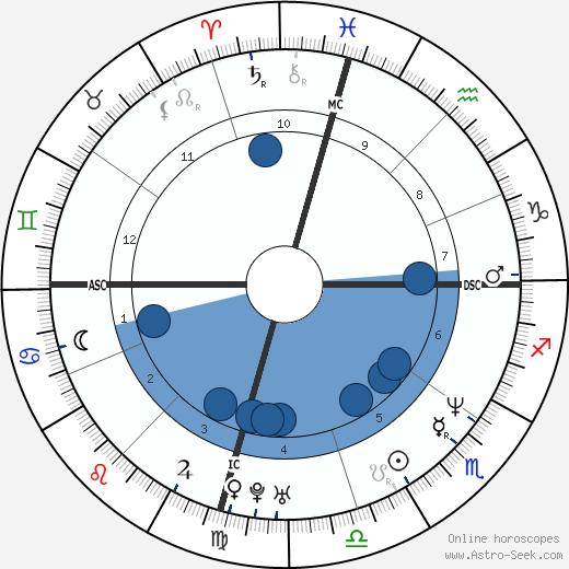 Kevin Burk wikipedia, horoscope, astrology, instagram