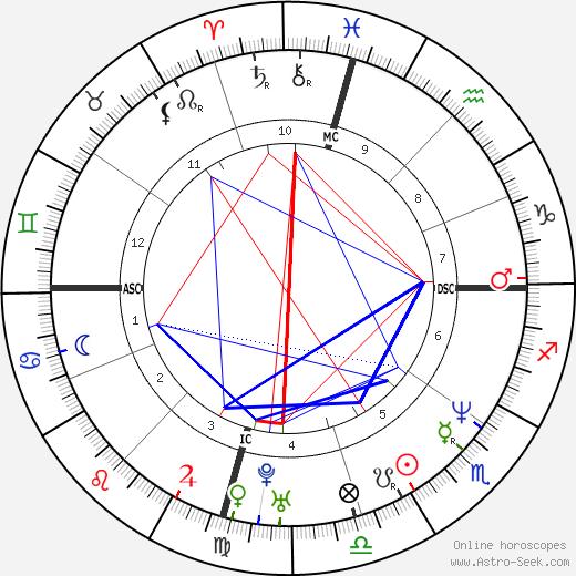 Kevin Burk tema natale, oroscopo, Kevin Burk oroscopi gratuiti, astrologia