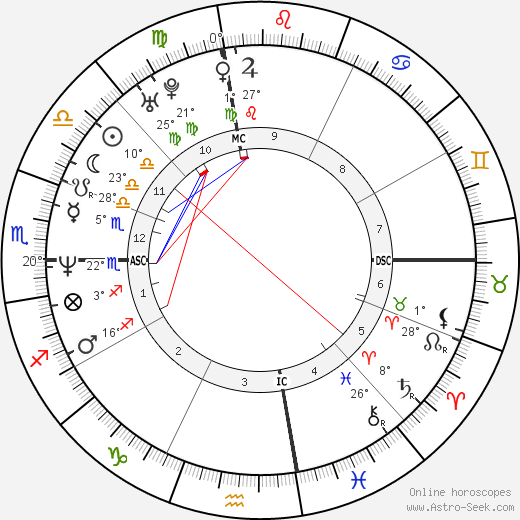 Liev Schreiber birth chart, biography, wikipedia 2019, 2020