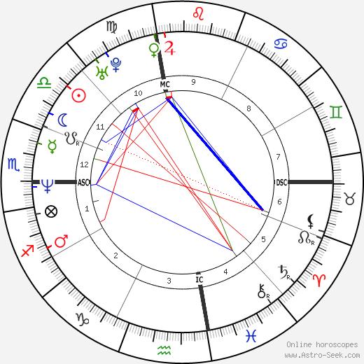 Liev Schreiber tema natale, oroscopo, Liev Schreiber oroscopi gratuiti, astrologia